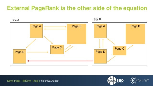 Kevin Indig | @Kevin_Indig | #TechSEOBoost External PageRank is the other side of the equation Page A Page B Page C Page D...