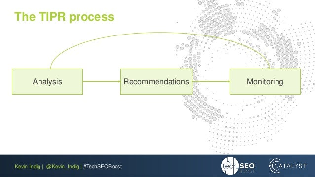 Kevin Indig | @Kevin_Indig | #TechSEOBoost The TIPR process Analysis Recommendations Monitoring