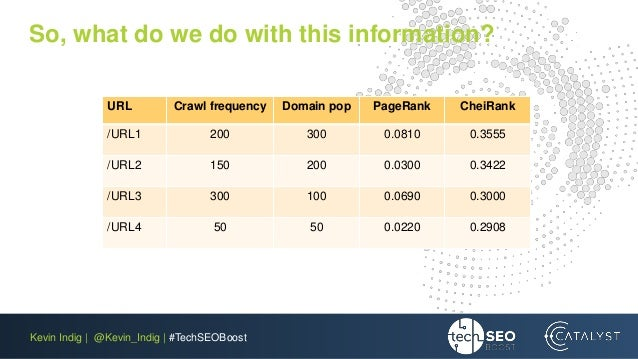 Kevin Indig | @Kevin_Indig | #TechSEOBoost So, what do we do with this information? URL Crawl frequency Domain pop PageRan...
