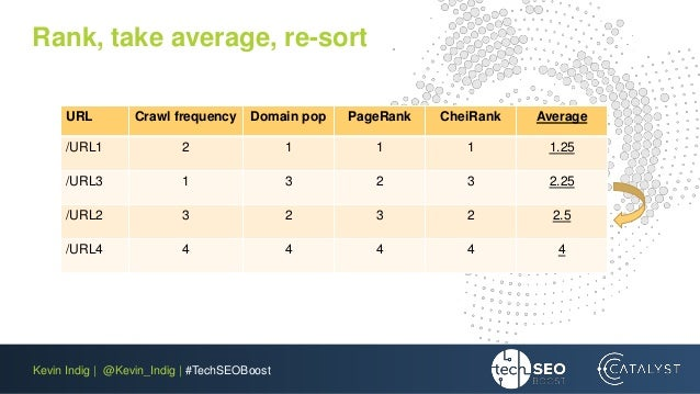 Kevin Indig | @Kevin_Indig | #TechSEOBoost Rank, take average, re-sort URL Crawl frequency Domain pop PageRank CheiRank Av...