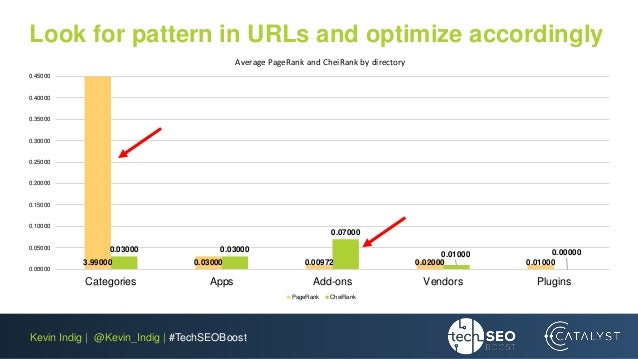 Kevin Indig | @Kevin_Indig | #TechSEOBoost Look for pattern in URLs and optimize accordingly 3.99000 0.03000 0.00972 0.020...