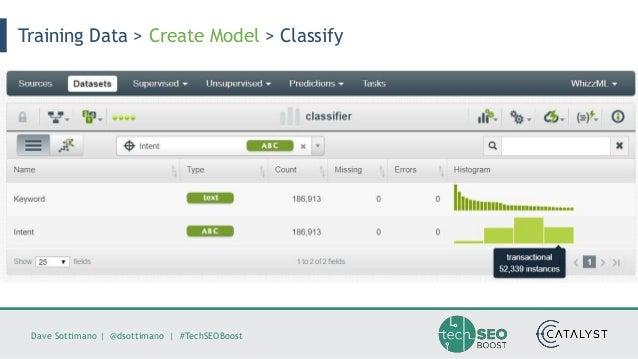 Dave Sottimano   @dsottimano   #TechSEOBoost Training Data > Create Model > Classify