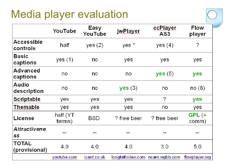 Media player evaluation