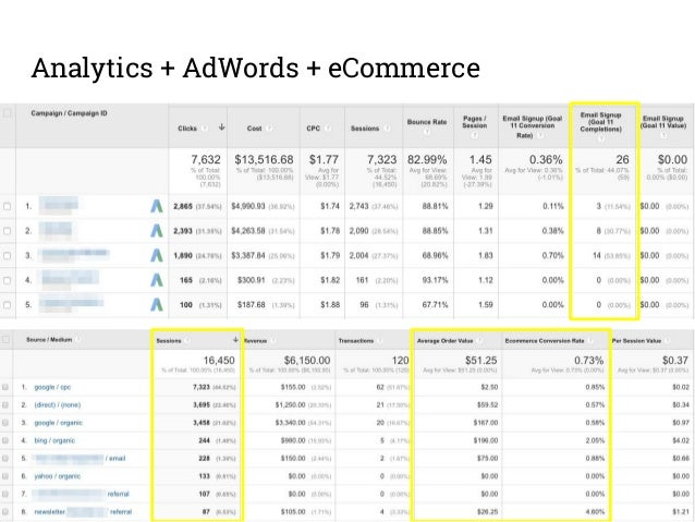 Keywords Research Use for Branded, Get Involved/Volunteer, Donate/Give, and Campaigns… campaigns.