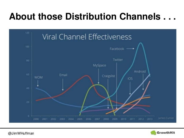 @JimWHuffman About those Distribution Channels . . .