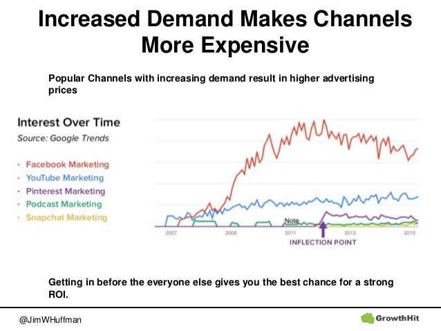 @JimWHuffman Increased Demand Makes Channels More Expensive Popular Channels with increasing demand result in higher adver...