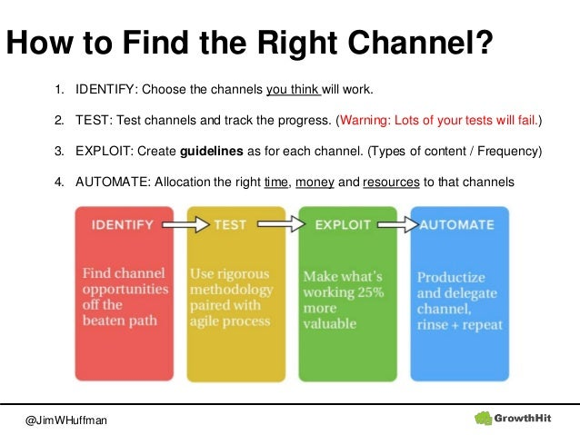 @JimWHuffman How to Find the Right Channel? 1. IDENTIFY: Choose the channels you think will work. 2. TEST: Test channels a...