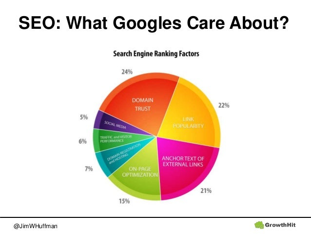 @JimWHuffman SEO: What Googles Care About?