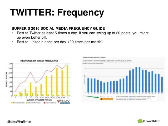 @JimWHuffman TWITTER: Frequency BUFFER'S 2016 SOCIAL MEDIA FREQUENCY GUIDE • Post to Twitter at least 5 times a day. If yo...