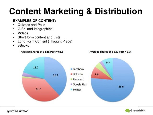 @JimWHuffman Content Marketing & Distribution EXAMPLES OF CONTENT: • Quizzes and Polls • GIFs and Infographics • Videos • ...