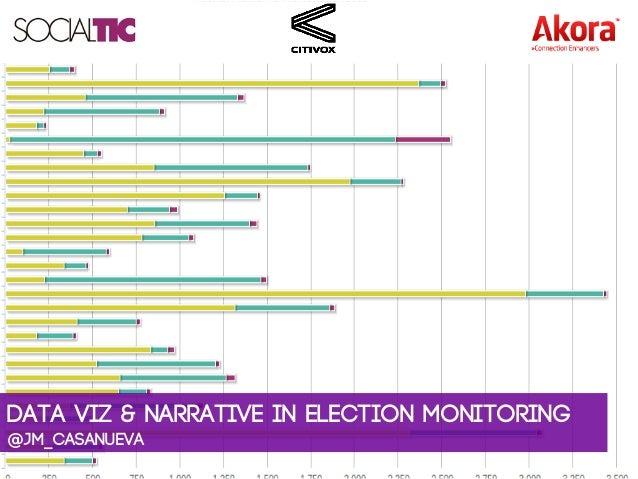 Data viz & narrative in election monitoring@jm_casanueva