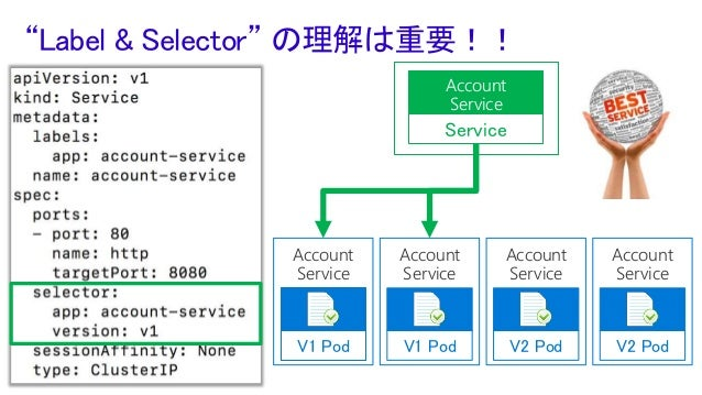 例:k8s のバージョンアップ Master VM (node) VM (node) Version11.2 Master VM (node) VM (node) Version 12.1 推奨:新規クラスタ構築