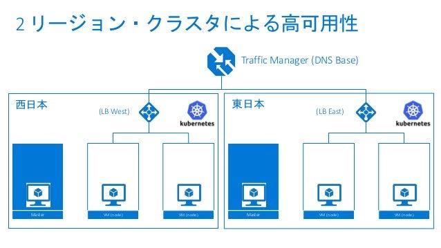Azure Dev SpacesPreview : Azure Dev Spaces