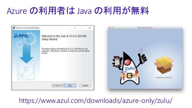 Java on Kubernetes on Azure