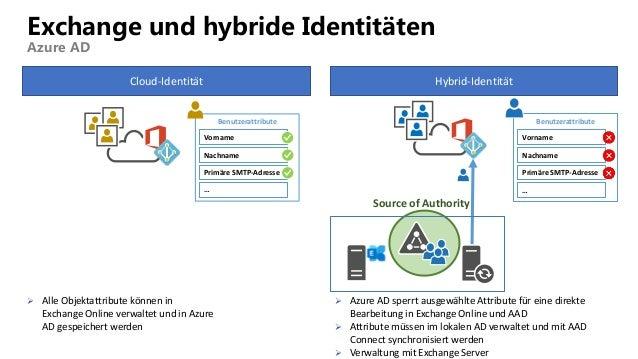 Source of Authority Exchange und hybride Identitäten Azure AD Cloud-Identität Hybrid-Identität  Alle Objektattribute könn...