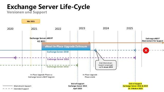Exchange Server Life-Cycle Versionen und Support 2021 2020 2022 2023 2024 2025 End-of-Support Exchange Server 2013 April 2...