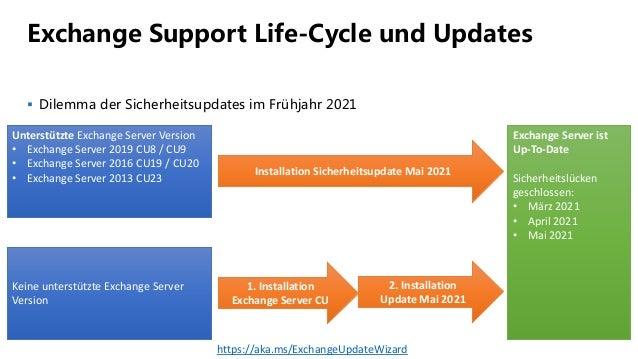 Exchange Support Life-Cycle und Updates  Dilemma der Sicherheitsupdates im Frühjahr 2021 Unterstützte Exchange Server Ver...