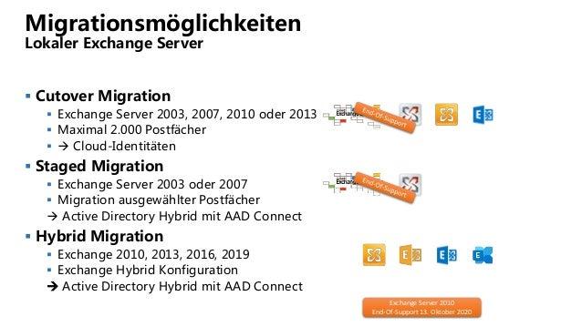 Migrationsmöglichkeiten Lokaler Exchange Server  Cutover Migration  Exchange Server 2003, 2007, 2010 oder 2013  Maximal...