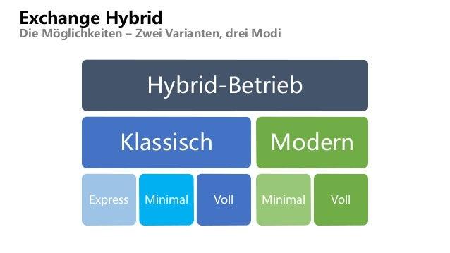 Exchange Hybrid Die Möglichkeiten – Zwei Varianten, drei Modi Hybrid-Betrieb Klassisch Express Minimal Voll Modern Minimal...