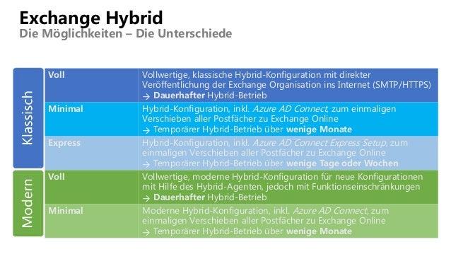 Exchange Hybrid Die Möglichkeiten – Die Unterschiede Voll Vollwertige, klassische Hybrid-Konfiguration mit direkter Veröff...
