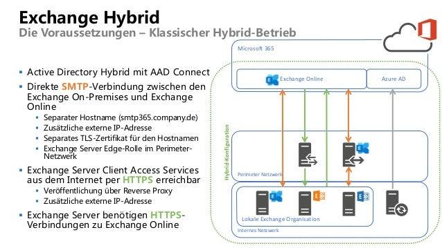 Exchange Hybrid Die Voraussetzungen – Klassischer Hybrid-Betrieb  Active Directory Hybrid mit AAD Connect  Direkte SMTP-...