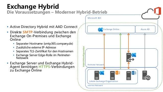 Exchange Hybrid Die Voraussetzungen – Moderner Hybrid-Betrieb  Active Directory Hybrid mit AAD Connect  Direkte SMTP-Ver...