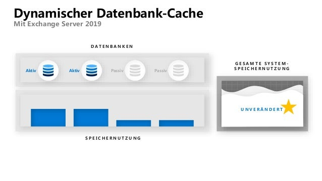 Dynamischer Datenbank-Cache Mit Exchange Server 2019 U N V E R Ä N D E R T Aktiv Aktiv Passiv Passiv D A T E N B A N K E N...
