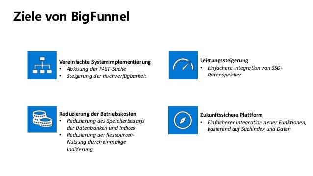 Ziele von BigFunnel Vereinfachte Systemimplementierung • Ablösung der FAST-Suche • Steigerung der Hochverfügbarkeit Reduzi...