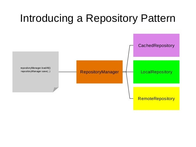 an implementation of repository pattern for mobile application
