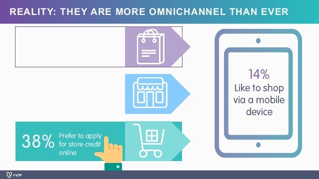 REALITY: THEY ARE MORE OMNICHANNEL THAN EVER 14% Like to shop via a mobile device 38% Prefer to apply for store credit onl...
