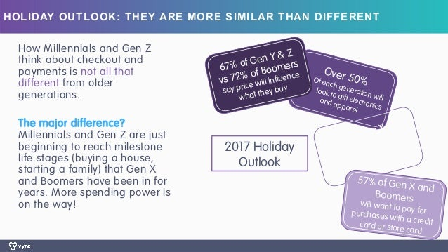 HOLIDAY OUTLOOK: THEY ARE MORE SIMILAR THAN DIFFERENT How Millennials and Gen Z think about checkout and payments is not a...