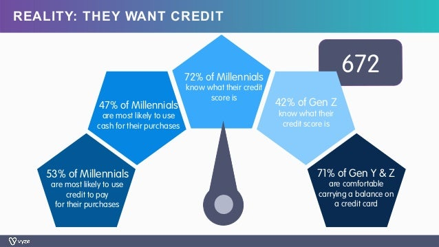 672 REALITY: THEY WANT CREDIT 53% of Millennials are most likely to use credit to pay for their purchases 72% of Millennia...