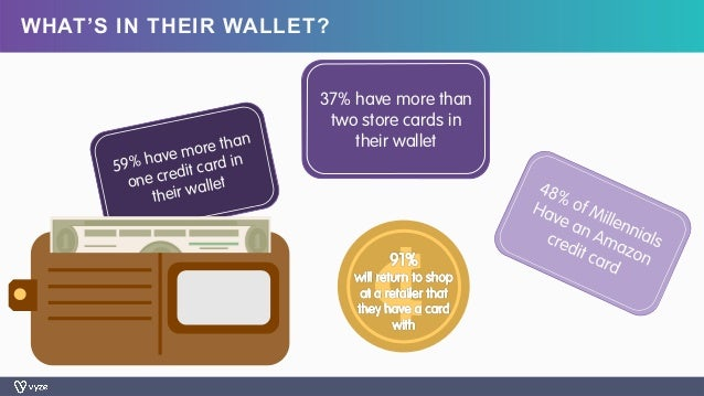 59% have more than one credit card in their wallet WHAT'S IN THEIR WALLET? 37% have more than two store cards in their wal...