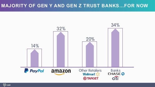 MAJORITY OF GEN Y AND GEN Z TRUST BANKS…FOR NOW 14% 32% 20% 34% Other Retailers Banks