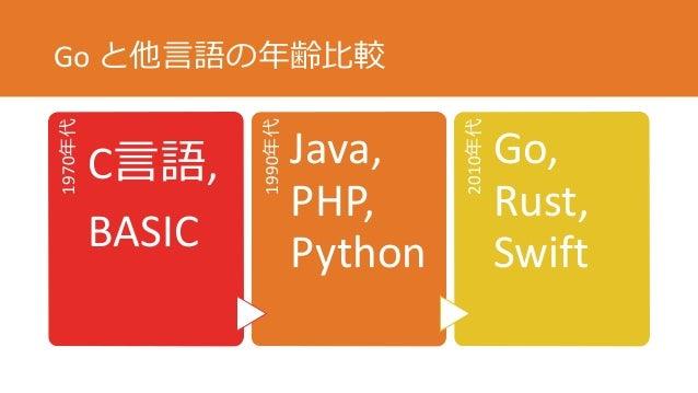 Go と他言語の年齢比較1970年代 C言語, BASIC 1990年代 Java, PHP, Python 2010年代 Go, Rust, Swift