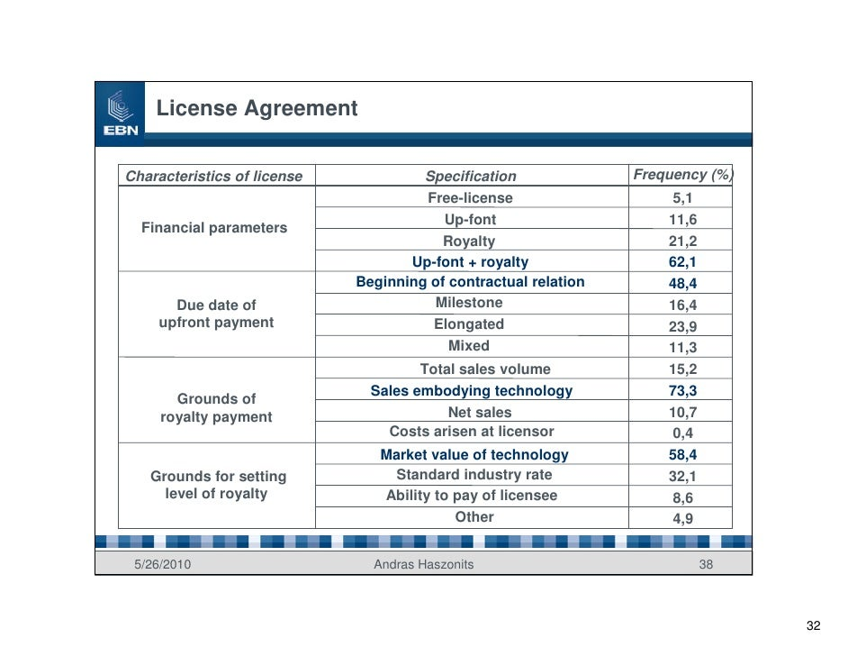 License Agreement  Characteristics of license            Specification              Frequency (%)                         ...