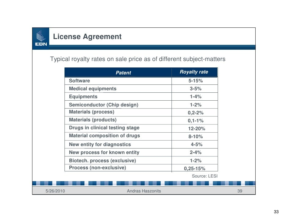License Agreement    Typical royalty rates on sale price as of different subject-matters                                  ...