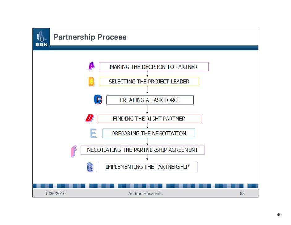 Partnership Process     5/26/2010                Andras Haszonits   63                                                    ...