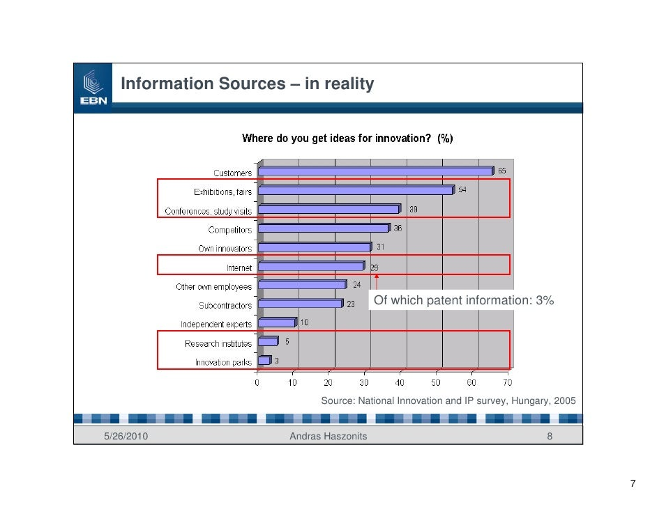 Information Sources – in reality                                                Of which patent information: 3%           ...
