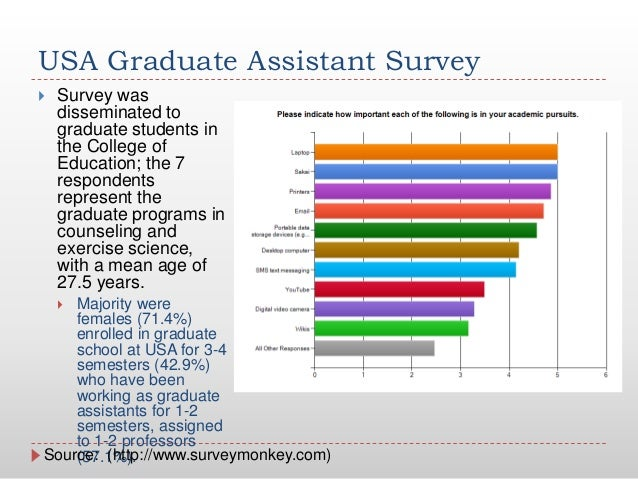 USA Graduate Assistant Survey Survey wasdisseminated tograduate students inthe College ofEducation; the 7respondentsrepre...