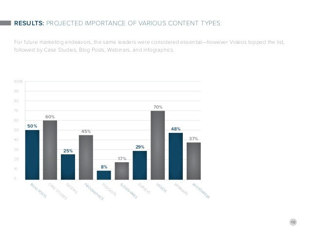 10 Results: Projected Importance of Various Content Types For future marketing endeavors, the same leaders were considered...