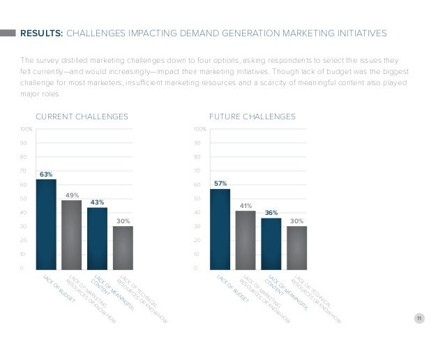 11 Results: Challenges Impacting Demand Generation Marketing Initiatives The survey distilled marketing challenges down to...