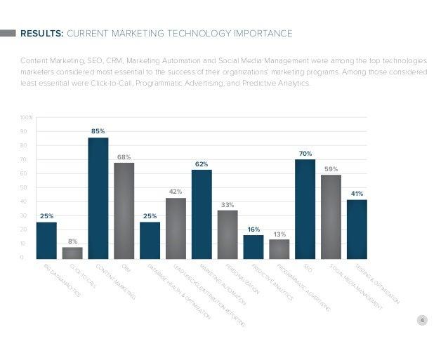 4 RESULTS: Current Marketing Technology Importance Content Marketing, SEO, CRM, Marketing Automation and Social Media Mana...