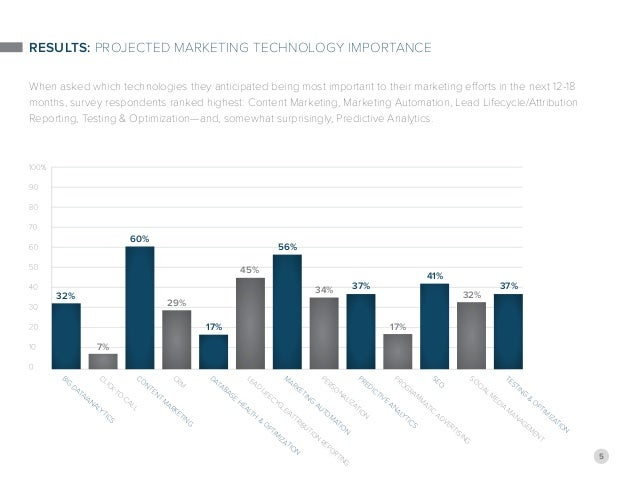5 RESULTS: Projected Marketing Technology Importance When asked which technologies they anticipated being most important t...