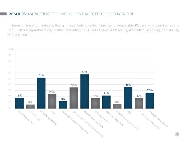 6 Results: Marketing Technologies Expected to Deliver ROI In terms of those technologies thought most likely to deliver si...