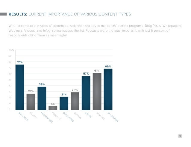 9 Results: Current Importance of Various Content Types When it came to the types of content considered most key to markete...