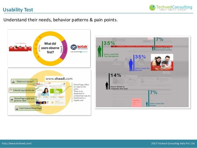 Usability Test Understand their needs, behavior patterns & pain points.  http://www.techved.com/  2013 Techved Consulting ...
