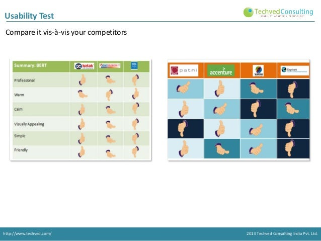 Usability Test Compare it vis-à-vis your competitors  http://www.techved.com/  2013 Techved Consulting India Pvt. Ltd.