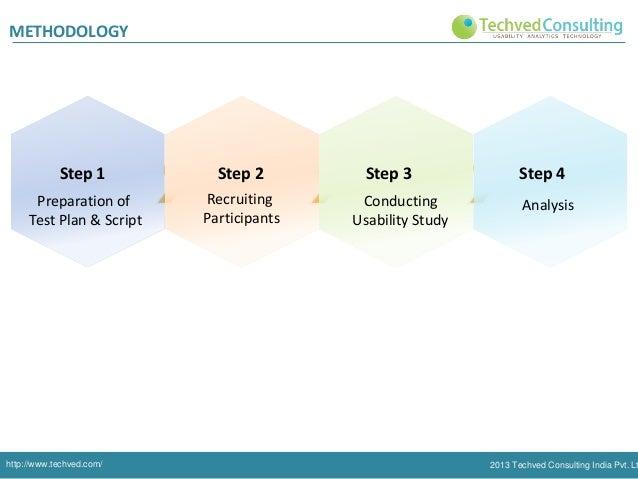 METHODOLOGY  Step 1  Step 2  Preparation of Test Plan & Script  Recruiting Participants  http://www.techved.com/  Step 3 C...