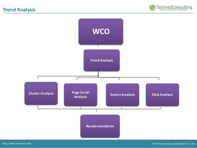 Trend Analysis  WCO  Trend Analysis  Cluster Analysis  Page Scroll Analysis  Source Analysis  Click Analysis  Recommendati...